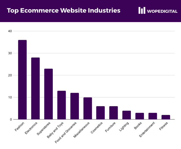 Bar chart showing the number of ecommerce websites by industry in Ghana