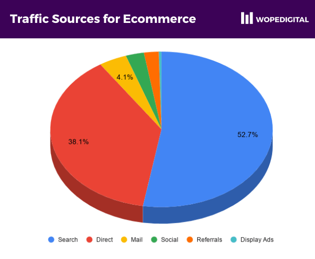 Sources of traffic to ecommerce websites in Ghana