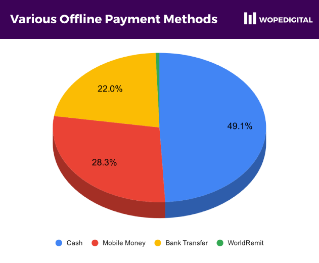 Pie chart of the various offline payment methods offered by online shops in Ghana