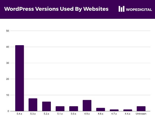 Barchart showing the major WordPress versions used by ecommerce sites in Ghana