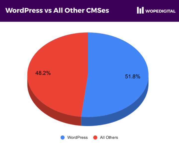 Chart showing WordPress dominating all other CMSes combined