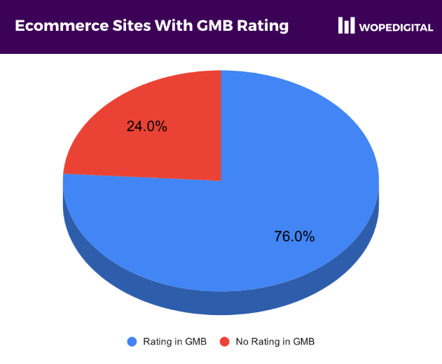 76% of ecommerce websites had a rating in Google My Business