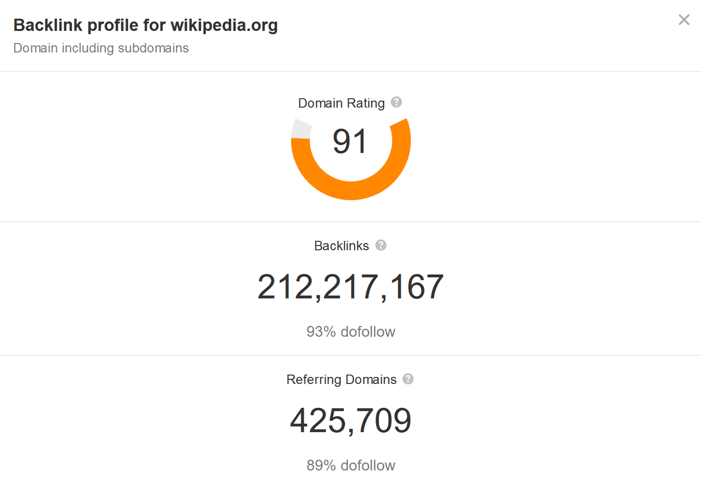 Wikipedia receives free referral traffic from over 425,000 websites that link to it