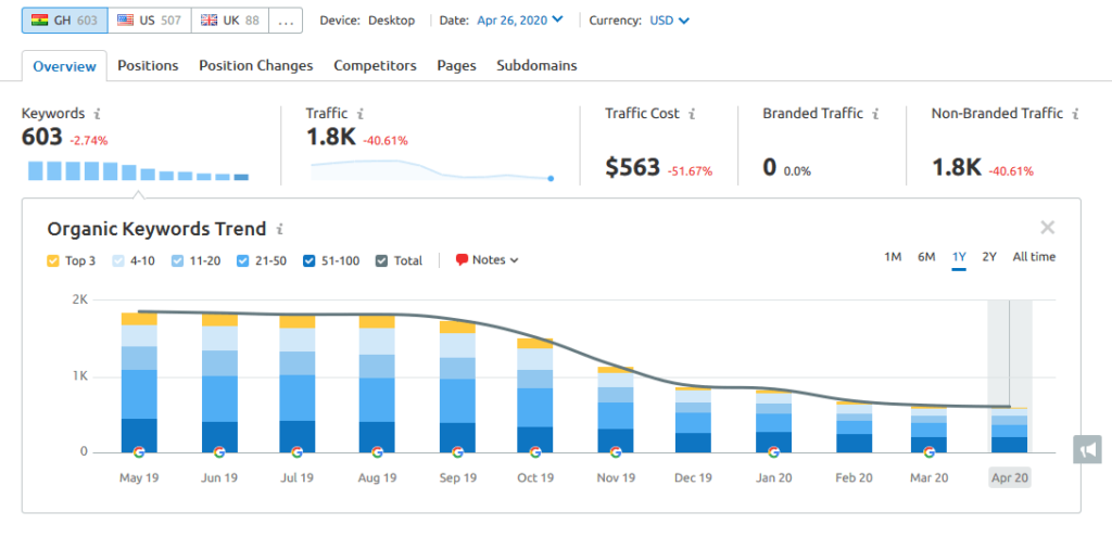 A website whose organic traffic and search rankings are in decline