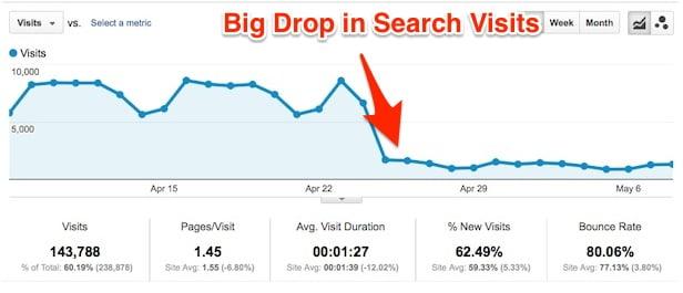 Google Search Ranking Drop