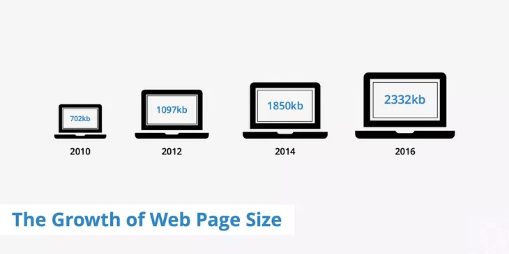 Increase in the average size of web pages according to Key CDN